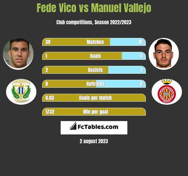 Fede Vico vs Manuel Vallejo infographic