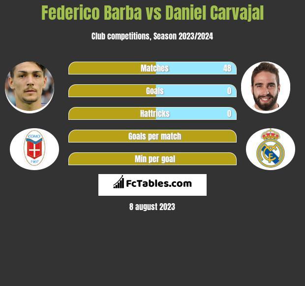 Federico Barba vs Daniel Carvajal infographic
