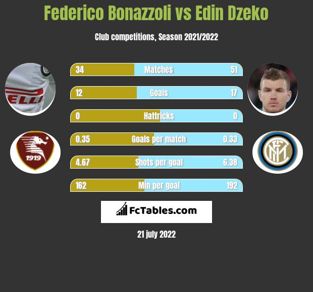 Federico Bonazzoli vs Edin Dzeko h2h player stats