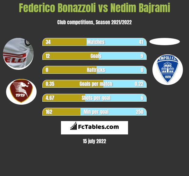 Federico Bonazzoli vs Nedim Bajrami h2h player stats