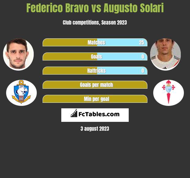 Federico Bravo vs Augusto Solari infographic