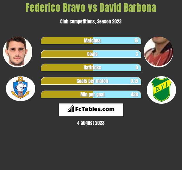 Federico Bravo vs David Barbona infographic