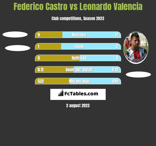Federico Castro vs Leonardo Valencia h2h player stats