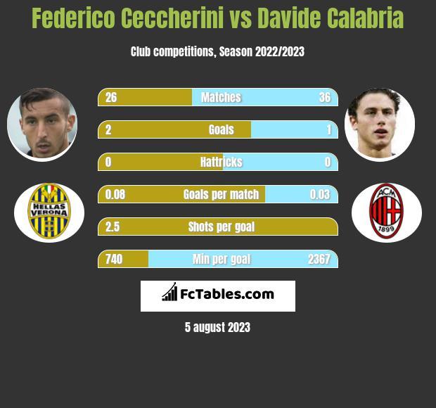 Federico Ceccherini vs Davide Calabria infographic