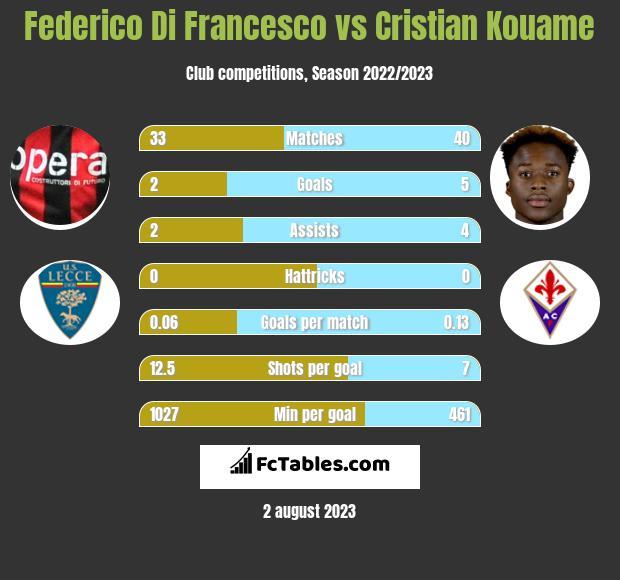 Federico Di Francesco vs Cristian Kouame infographic
