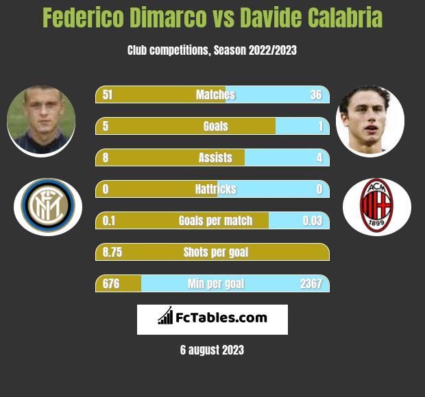 Federico Dimarco vs Davide Calabria infographic