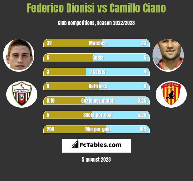 Federico Dionisi vs Camillo Ciano infographic