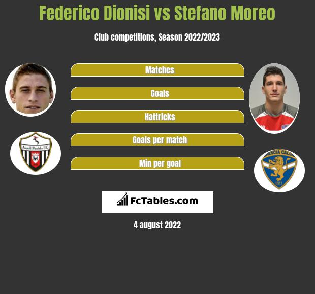 Federico Dionisi vs Stefano Moreo h2h player stats