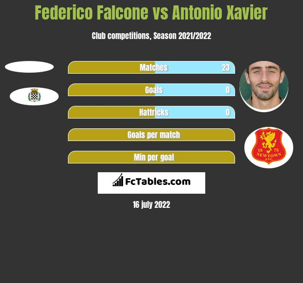Federico Falcone vs Antonio Xavier h2h player stats