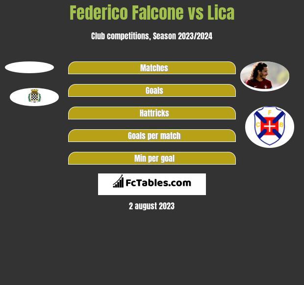 Federico Falcone vs Lica h2h player stats