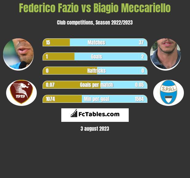 Federico Fazio vs Biagio Meccariello infographic
