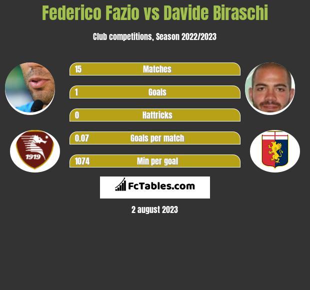 Federico Fazio vs Davide Biraschi infographic