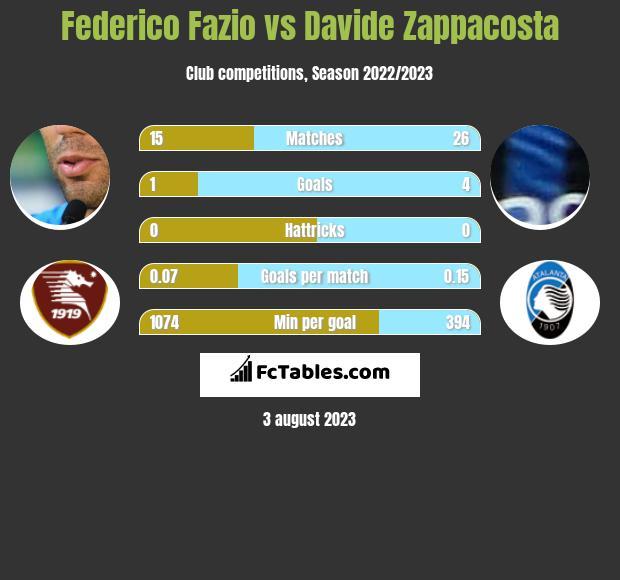 Federico Fazio vs Davide Zappacosta infographic