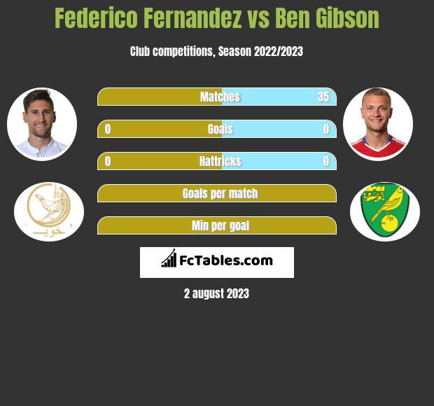 Federico Fernandez vs Ben Gibson infographic