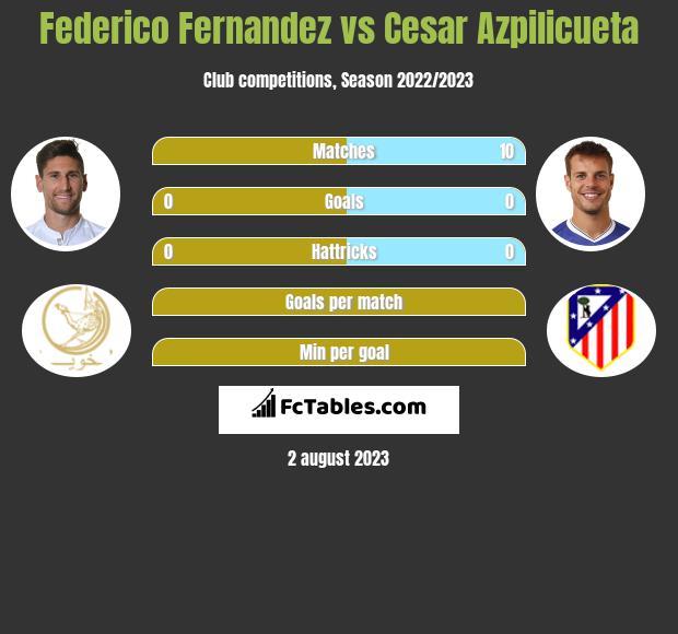 Federico Fernandez vs Cesar Azpilicueta infographic