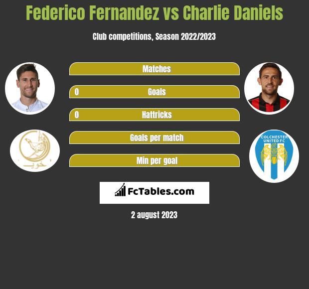 Federico Fernandez vs Charlie Daniels infographic