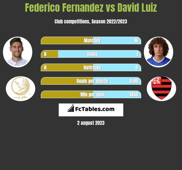 Federico Fernandez vs David Luiz infographic