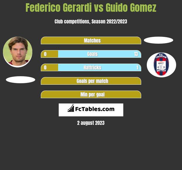 Federico Gerardi vs Guido Gomez h2h player stats