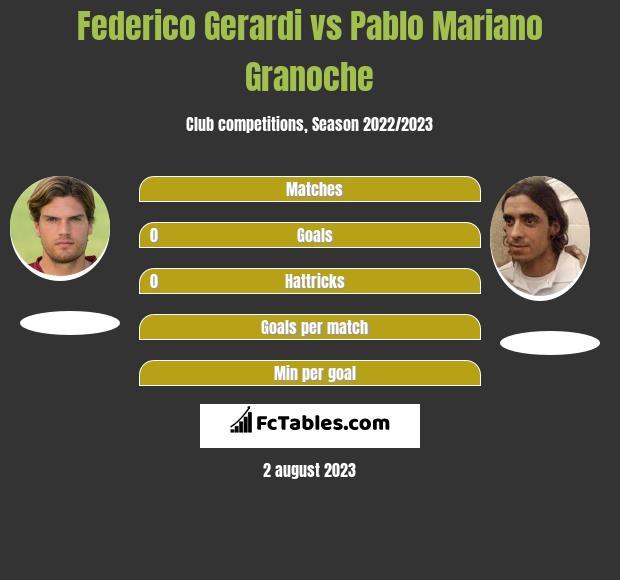 Federico Gerardi vs Pablo Mariano Granoche h2h player stats