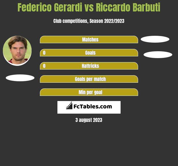 Federico Gerardi vs Riccardo Barbuti h2h player stats