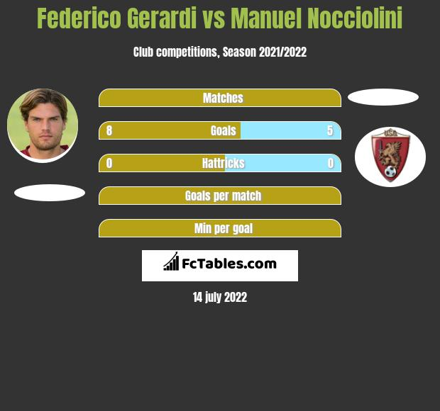 Federico Gerardi vs Manuel Nocciolini h2h player stats