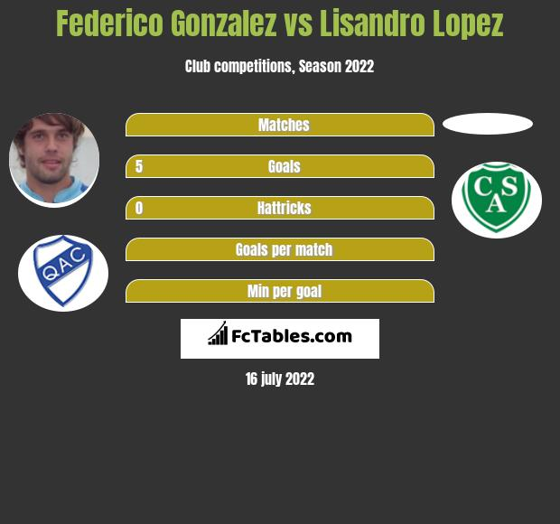 Federico Gonzalez vs Lisandro Lopez infographic