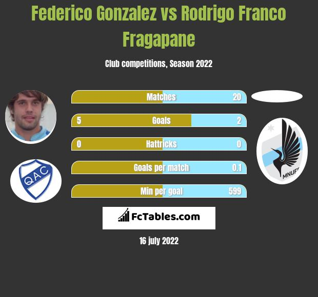 Federico Gonzalez vs Rodrigo Franco Fragapane infographic