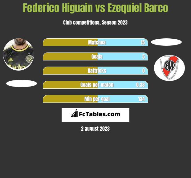 Federico Higuain vs Ezequiel Barco h2h player stats