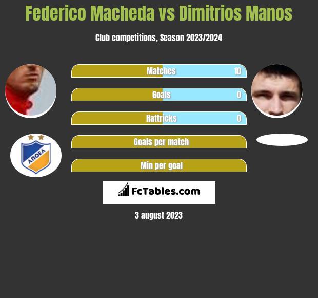 Federico Macheda vs Dimitrios Manos h2h player stats