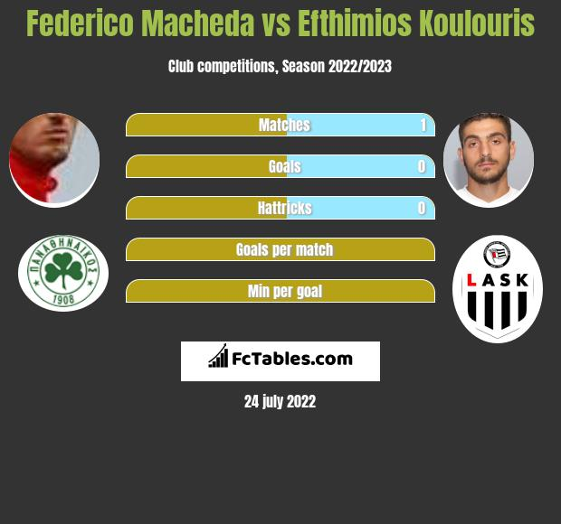 Federico Macheda vs Efthimios Koulouris h2h player stats
