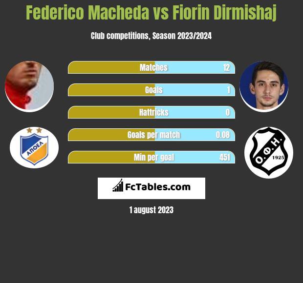Federico Macheda vs Fiorin Dirmishaj h2h player stats