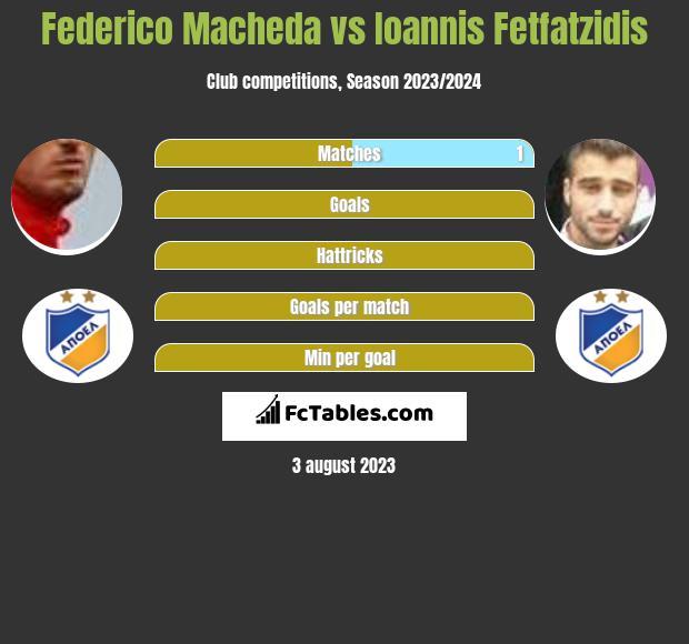 Federico Macheda vs Giannis Fetfatzidis h2h player stats