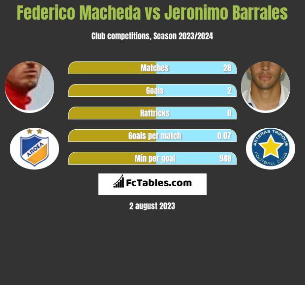 Federico Macheda vs Jeronimo Barrales h2h player stats