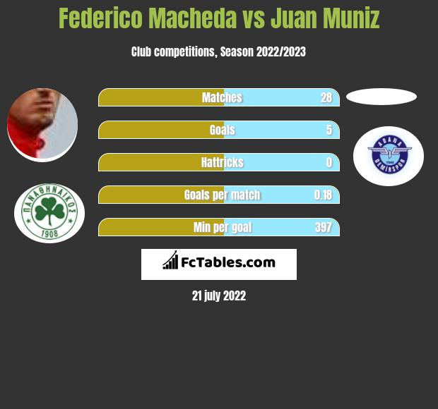 Federico Macheda vs Juan Muniz infographic