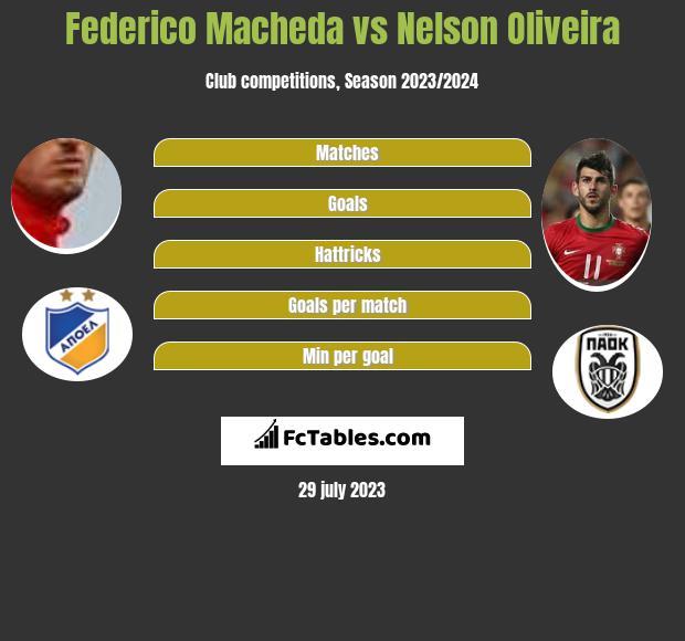 Federico Macheda vs Nelson Oliveira h2h player stats