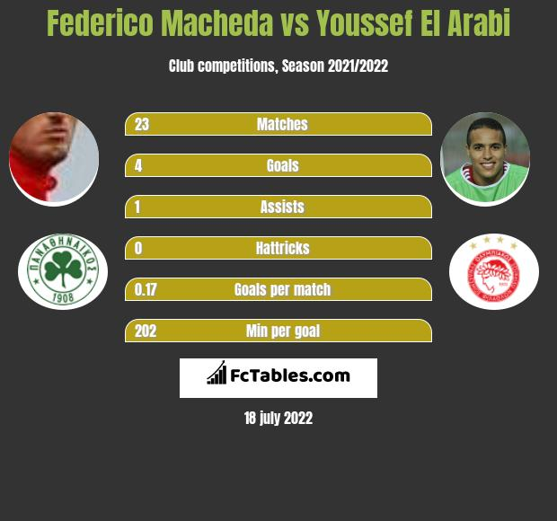 Federico Macheda vs Youssef El Arabi h2h player stats