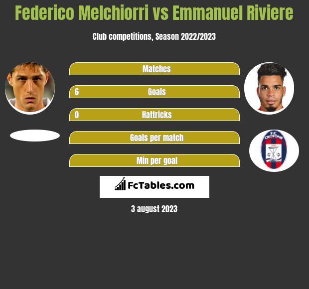 Federico Melchiorri vs Emmanuel Riviere infographic