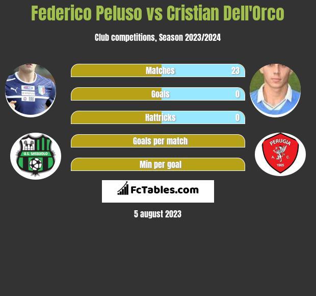 Federico Peluso vs Cristian Dell'Orco infographic
