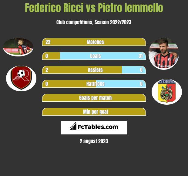 Federico Ricci vs Pietro Iemmello h2h player stats