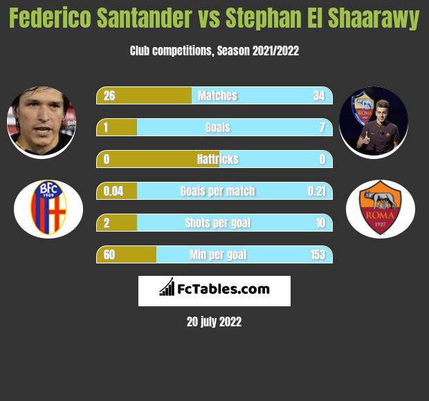 Federico Santander vs Stephan El Shaarawy h2h player stats