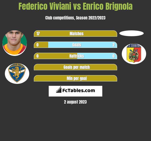 Federico Viviani vs Enrico Brignola infographic
