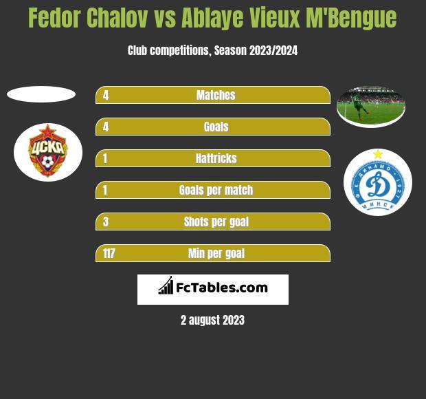 Fedor Chalov vs Ablaye Vieux M'Bengue h2h player stats