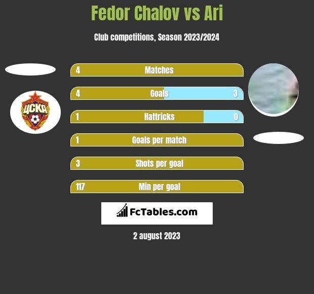Fedor Chalov vs Ari h2h player stats