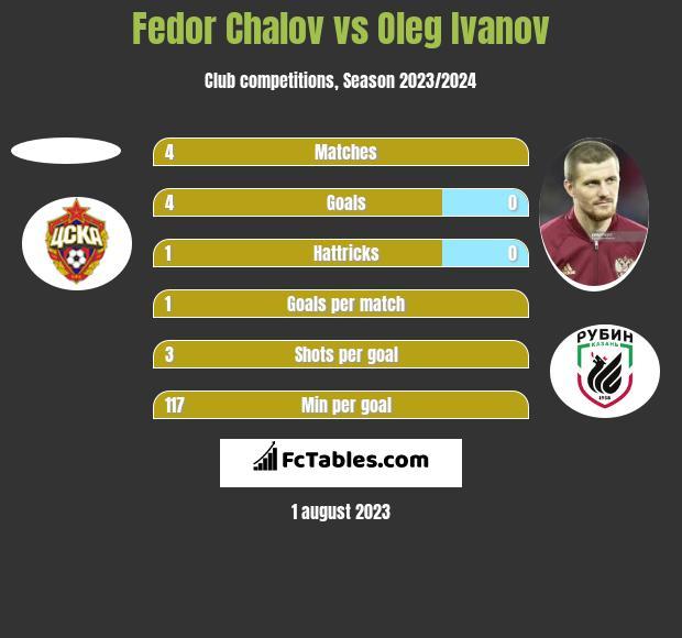 Fedor Chalov vs Oleg Ivanov h2h player stats
