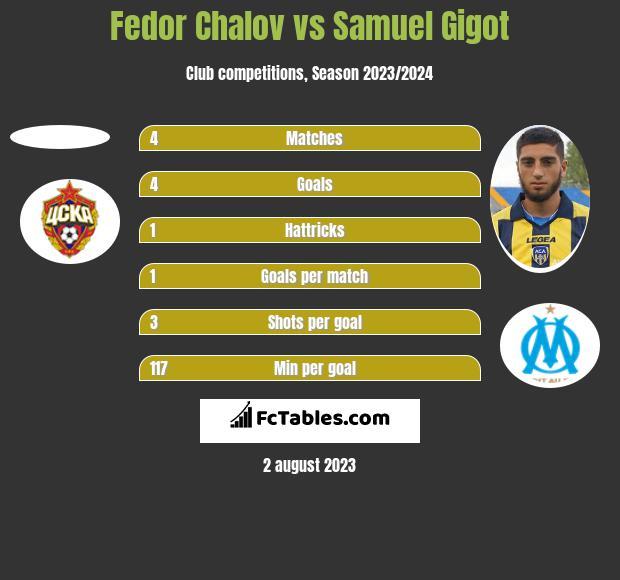 Fedor Chalov vs Samuel Gigot h2h player stats