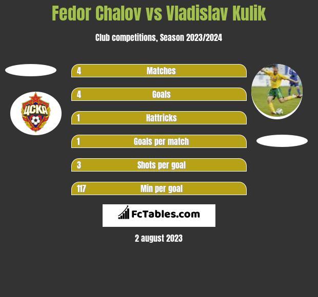 Fedor Chalov vs Vladislav Kulik h2h player stats