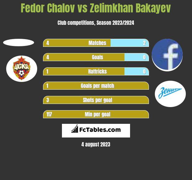 Fedor Chalov vs Zelimkhan Bakayev h2h player stats