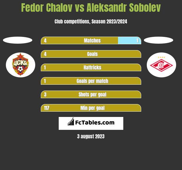 Fedor Chalov vs Aleksandr Sobolev h2h player stats