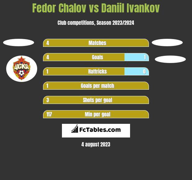Fedor Chalov vs Daniil Ivankov h2h player stats