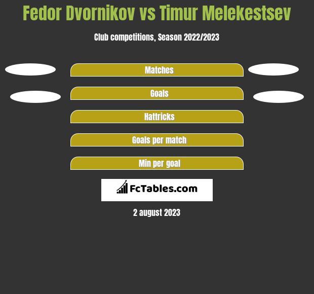 Fedor Dvornikov vs Timur Melekestsev h2h player stats